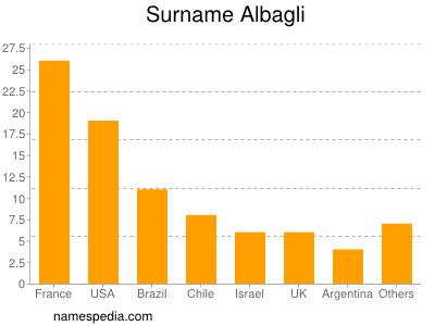 Surname Albagli