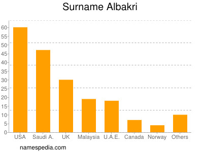 Surname Albakri