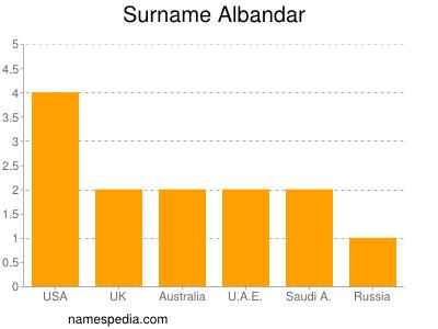 Surname Albandar