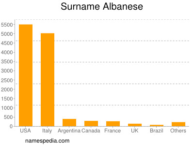Surname Albanese