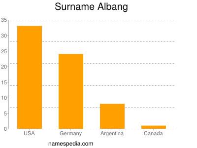 Surname Albang