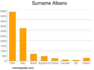 Surname Albano