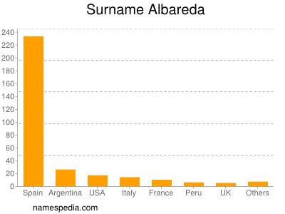 Surname Albareda