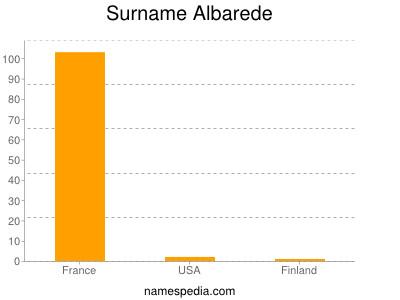 Surname Albarede
