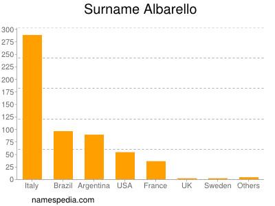 Surname Albarello