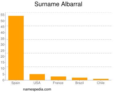 Surname Albarral