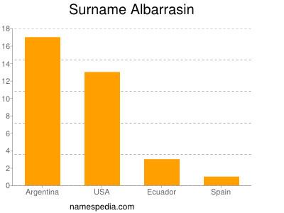 Surname Albarrasin