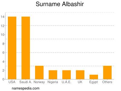 Surname Albashir