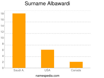 Surname Albawardi