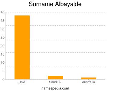Surname Albayalde