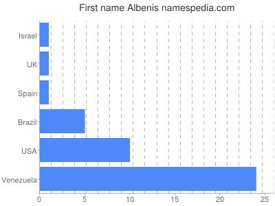 Given name Albenis