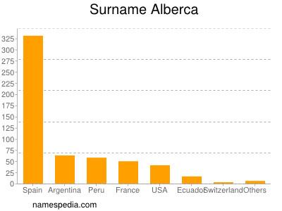 Surname Alberca