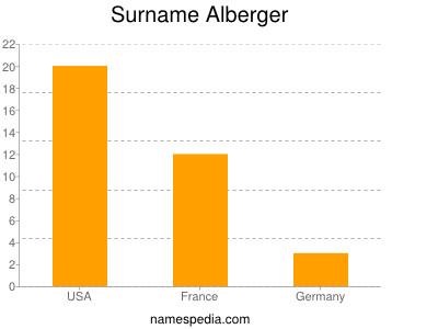 Surname Alberger