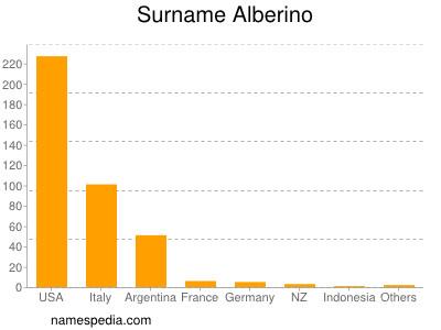 Surname Alberino