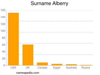 Surname Alberry