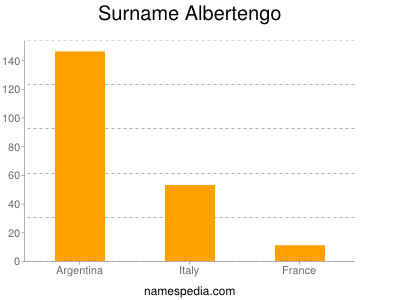 Surname Albertengo