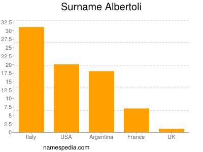 Surname Albertoli