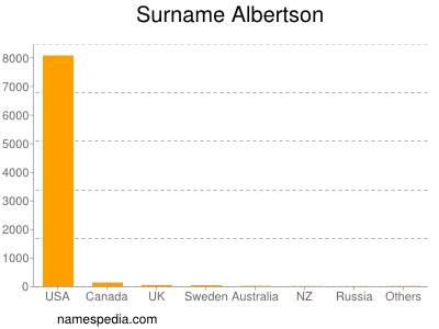 Surname Albertson