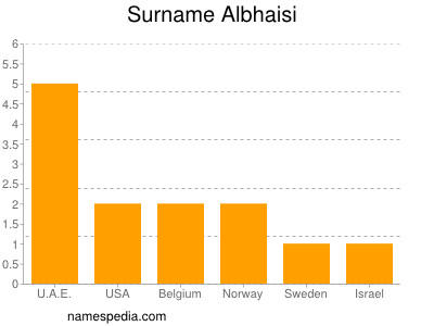 Surname Albhaisi