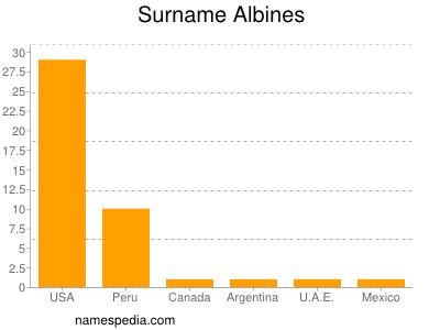 Surname Albines
