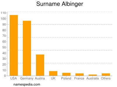 Surname Albinger