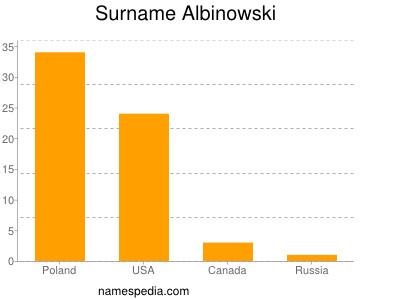 Surname Albinowski