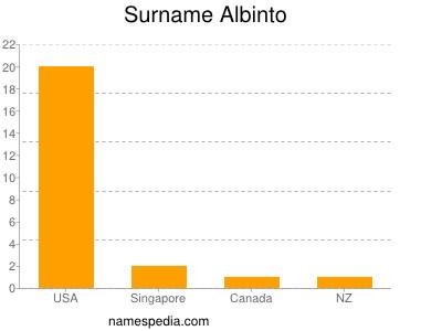 Surname Albinto