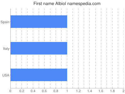 Given name Albiol