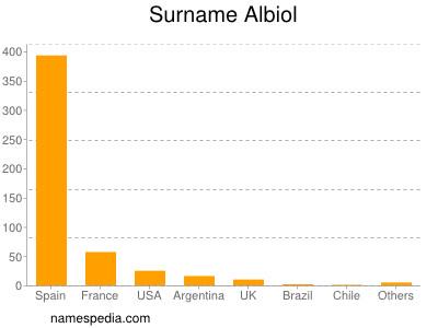 Surname Albiol