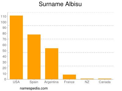 Surname Albisu
