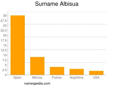 Surname Albisua