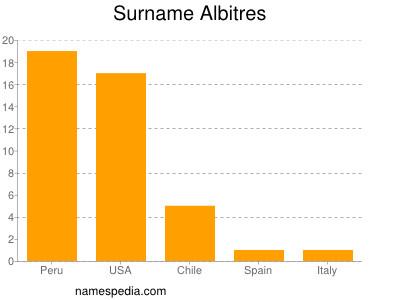 Surname Albitres
