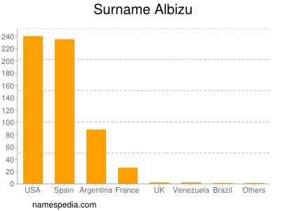 Surname Albizu