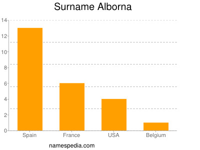 Surname Alborna