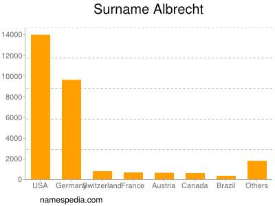 Surname Albrecht