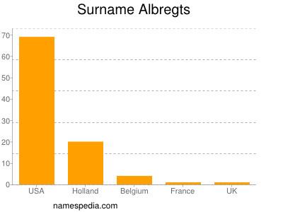 Surname Albregts