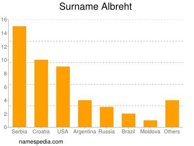 Surname Albreht