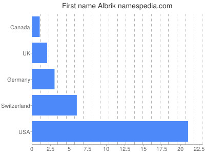 Given name Albrik