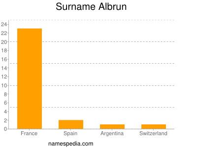 Surname Albrun