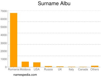 Surname Albu
