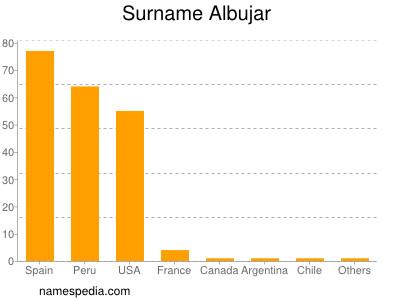 Surname Albujar