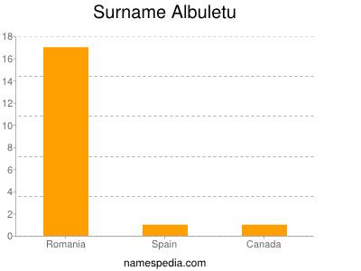 Surname Albuletu