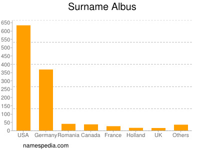 Surname Albus