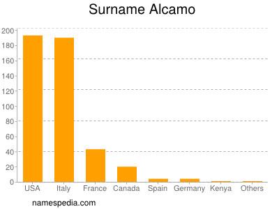 Surname Alcamo