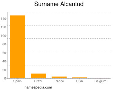 Surname Alcantud