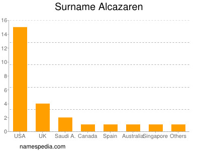 Surname Alcazaren