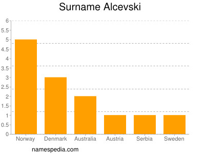 Surname Alcevski