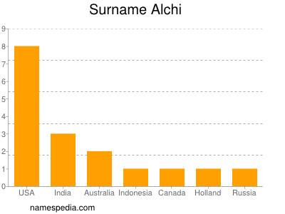 Surname Alchi