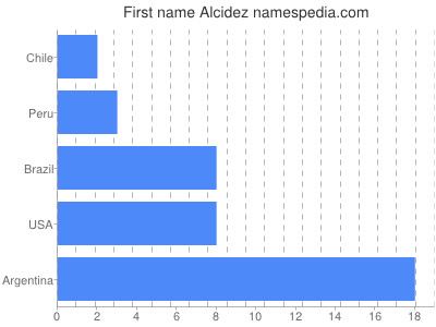 Given name Alcidez