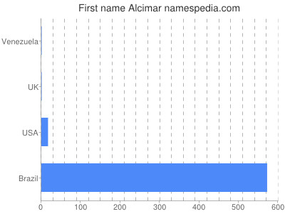 Given name Alcimar
